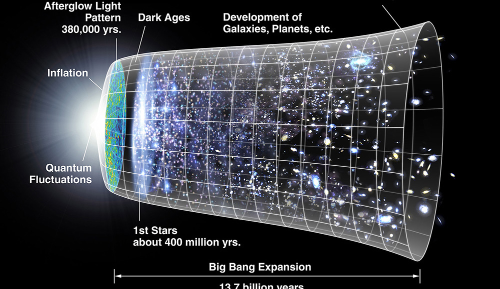 Diagram of a timeline for origin of the universe