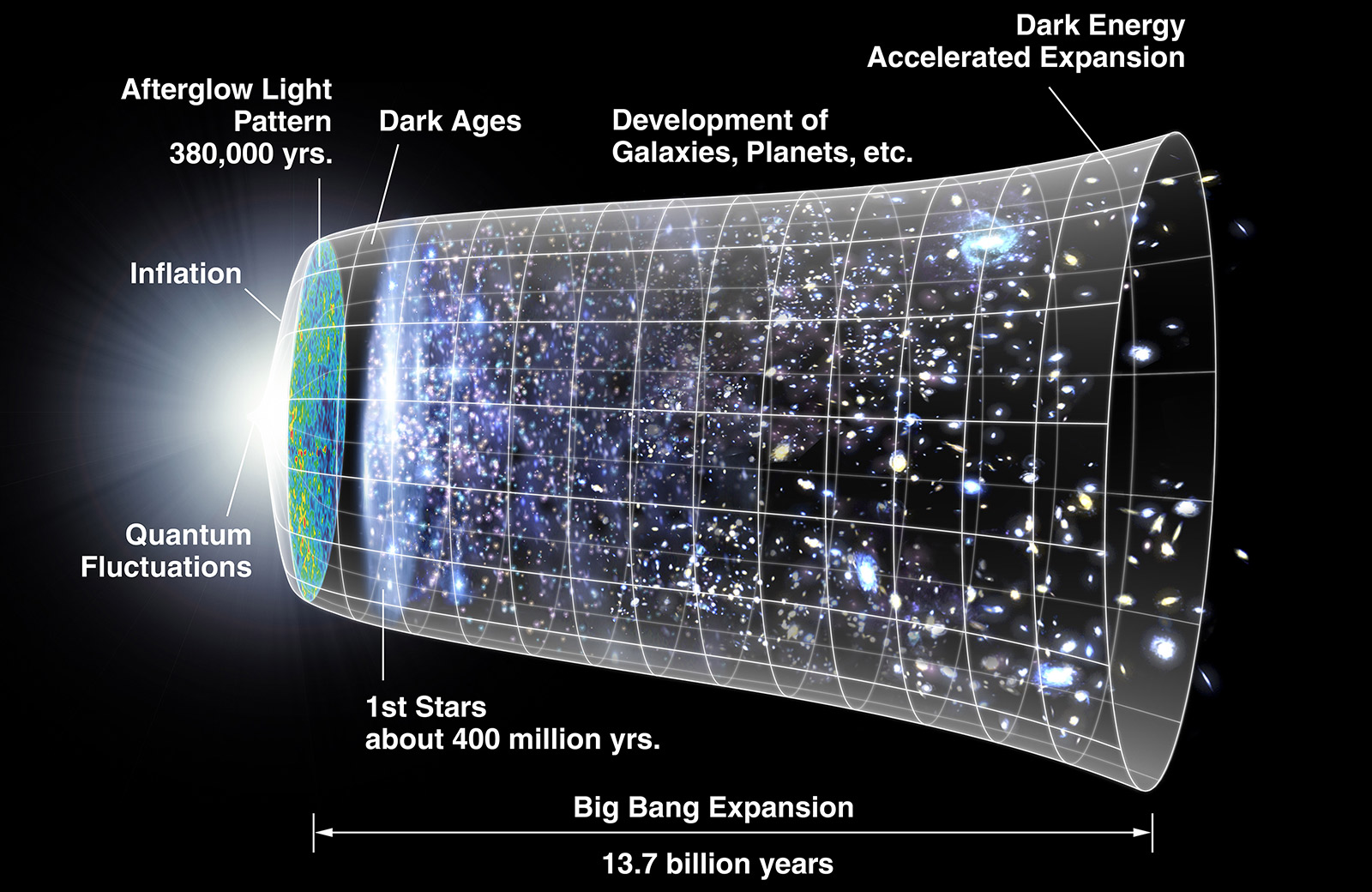Diagram of timeline for origin of the universe